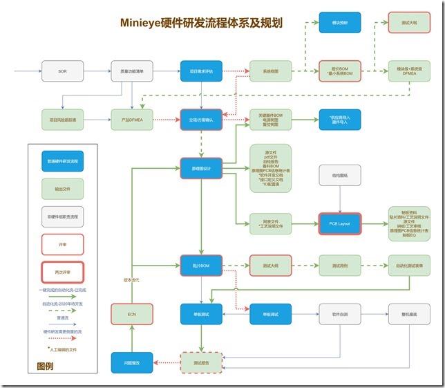 硬件开发流程模型图